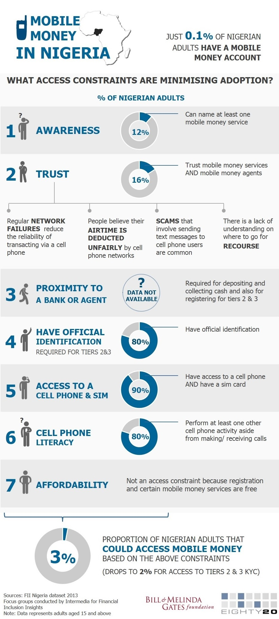 Mobile Money in Nigeria_Access Constraints