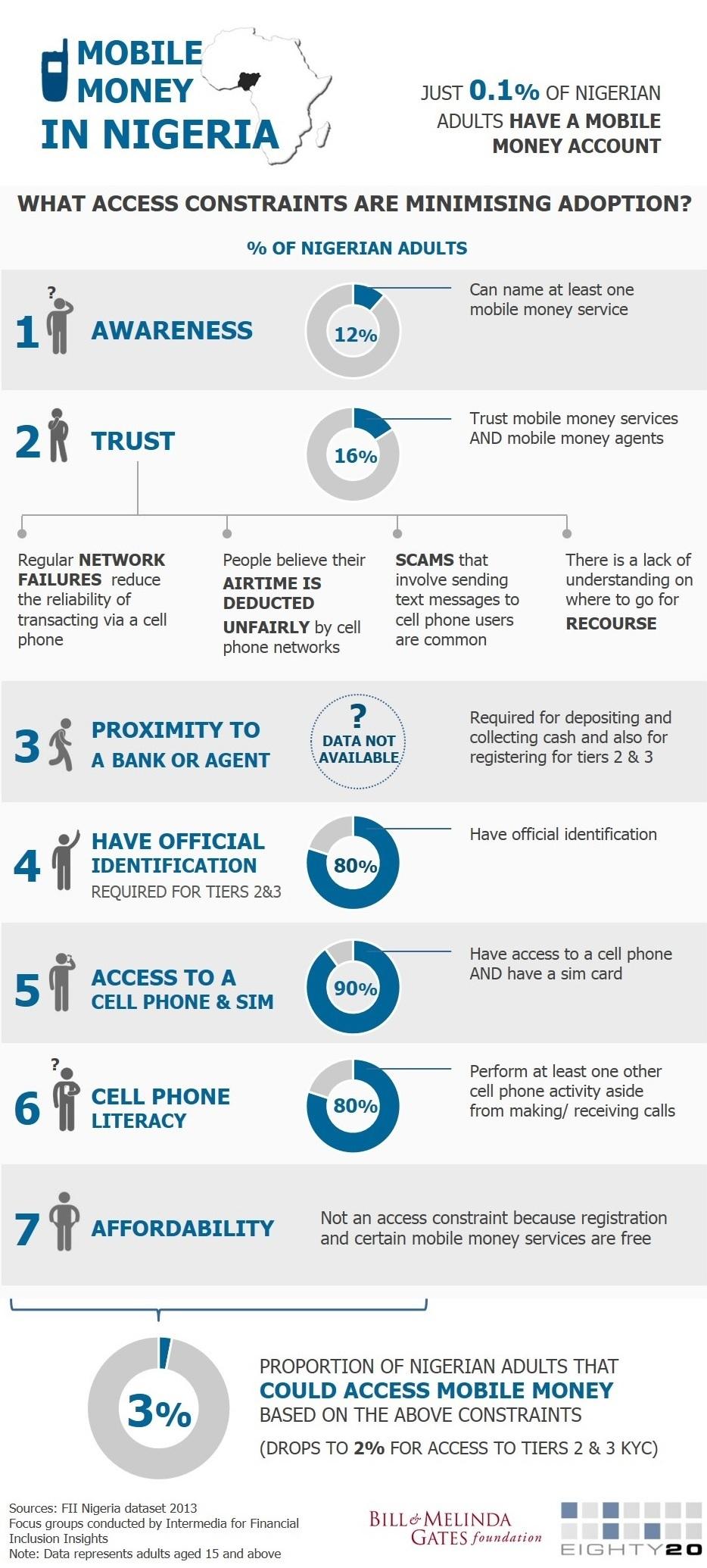 Mobile Money in Nigeria_Access Constraints