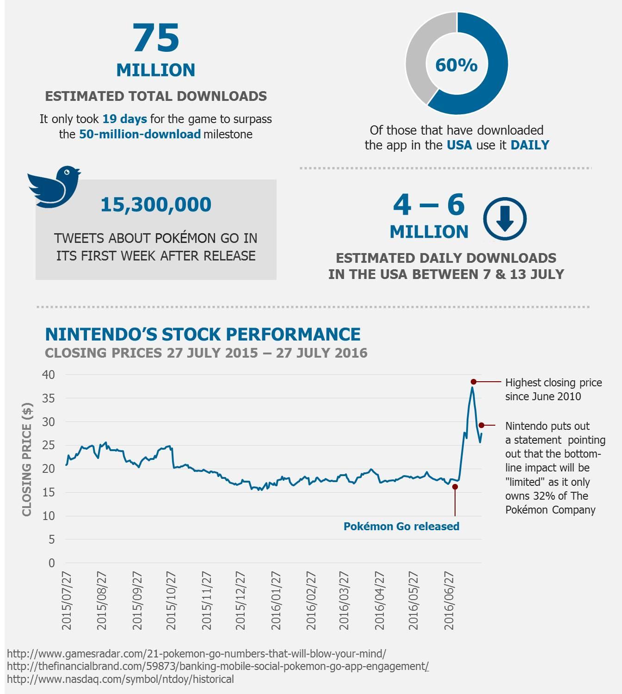 Pokemon infographic
