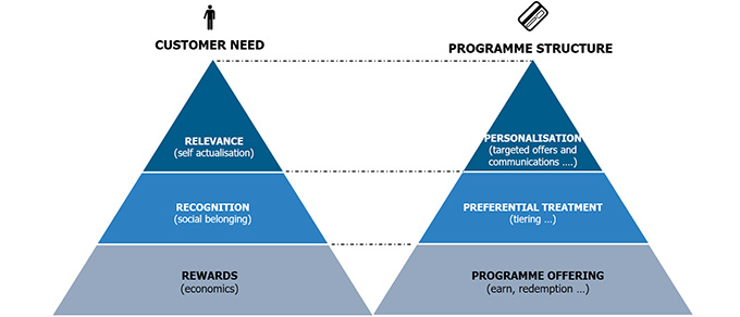 The Loyalty Engagement Pyramid