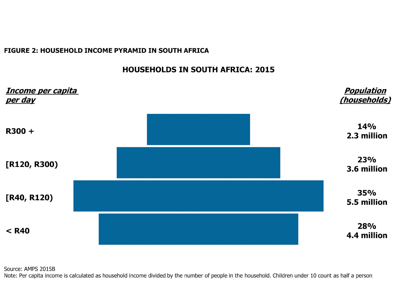 Per capita income in South Africa