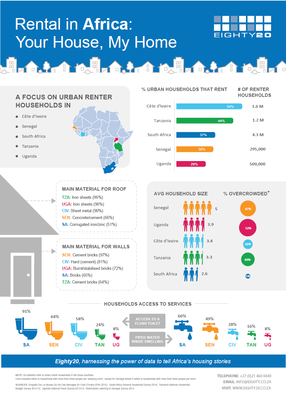 Rental markets in Africa infographic