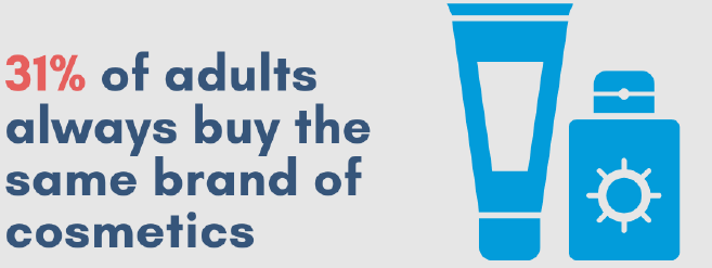 31% of adults buy the same brand